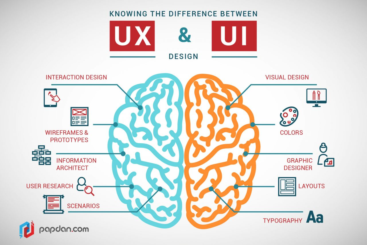 Knowing-the-difference-between-the-UX-and-UI-design-1.jpg