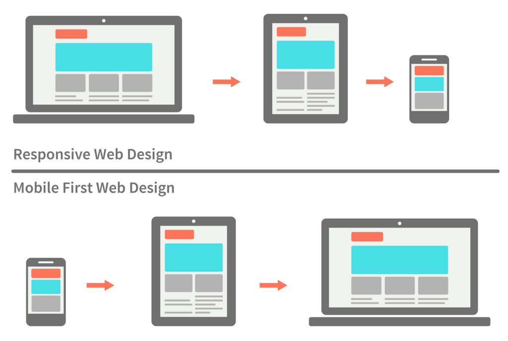 responsive-vs-mobile-first-webdesign.jpg